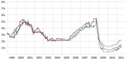 taux eonia historique