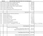 Investissement : tableau des dépenses d'équipement. Coût prévisionnel des différents projets en 2012. | Source : mairie de Vernon.