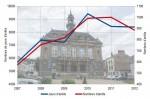 Mairie de Vernon : arrêts de travail de tous types (sauf maternités) et accidents, de 2007 à 2012. Les effectifs de la mairie (chiffres 2012) et du CCAS (chiffres 2010) sont de 489 agents et auxiliaires horaires.
