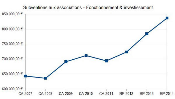 Subventions aux associations de 2007 à 2014.