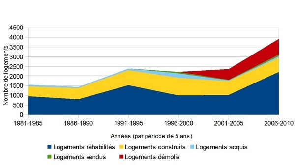 Ne sont pas comptabilisés dans cette infographie 1200 logements acquis en 1999, suite au rachat du patrimoine de l'Eure de la S.A. HLM de Haute-Normandie. | Source : Eure Habitat & Chambre régionale des Comptes de Haute-Normandie.