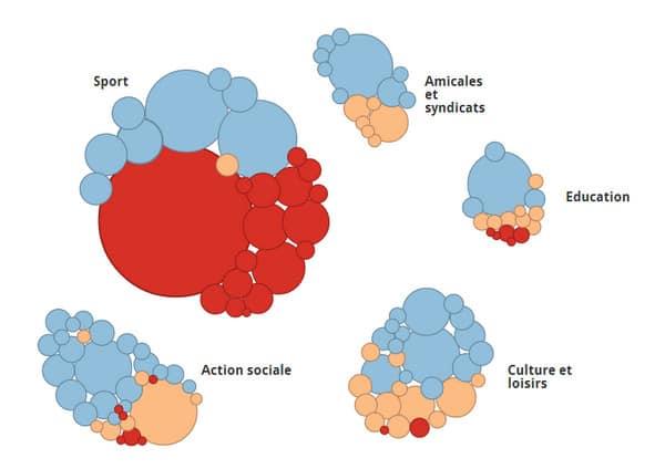 Répartition des subventions dans différents domaines.